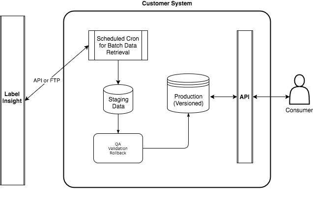 Batch Processing Example Diagram